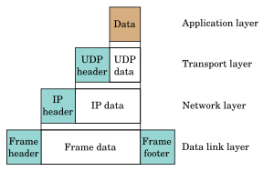 300px-UDP_encapsulation