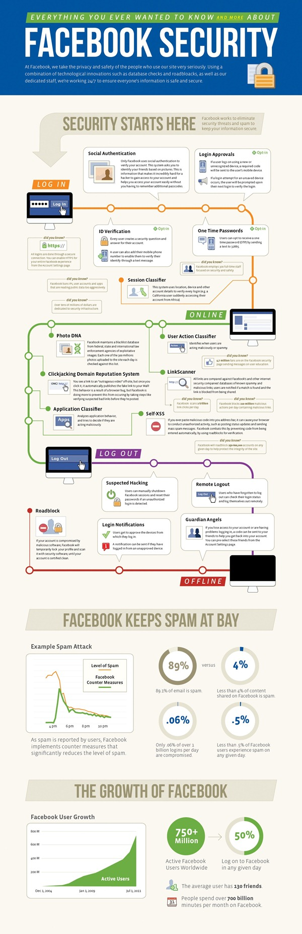 facebook_security_infographic