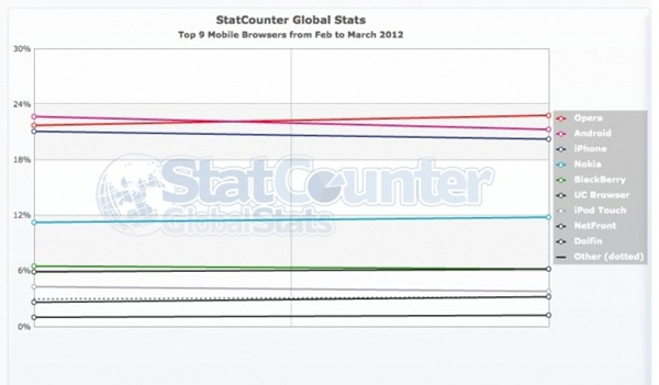 statcounter-mobile_browser-ww-monthly-201202-201203