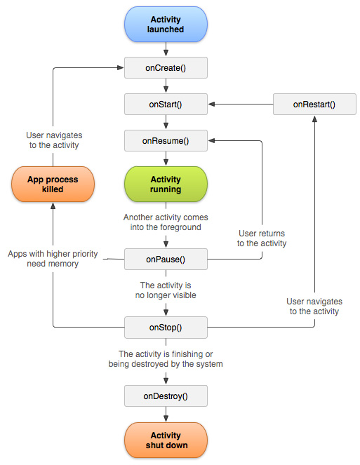 activity_lifecycle_android-tutorial